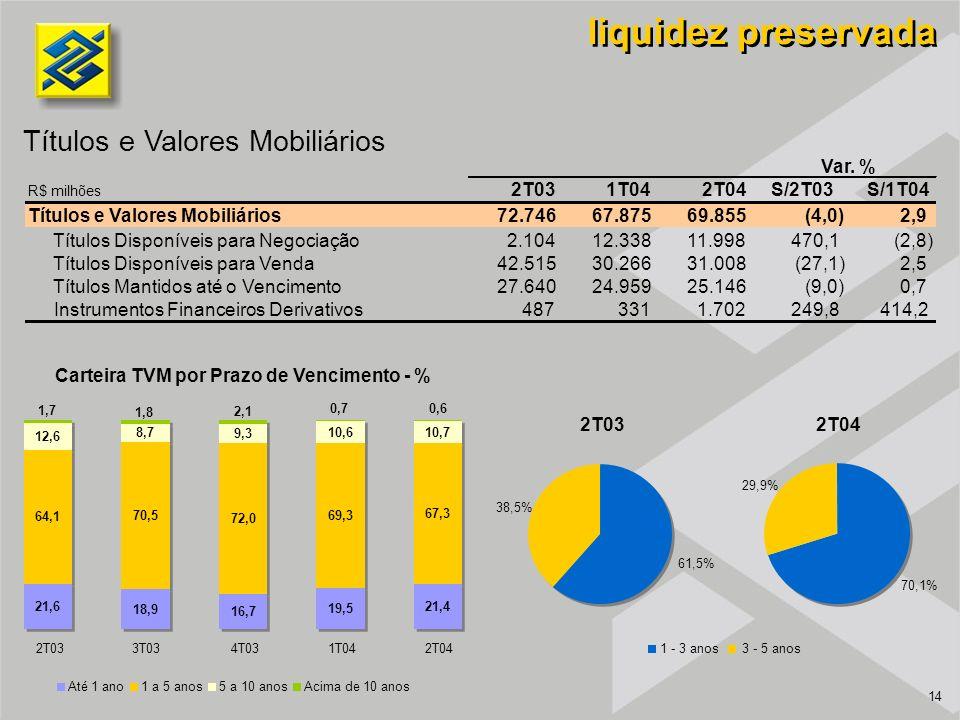14 Títulos e Valores Mobiliários liquidez preservada Carteira TVM por Prazo de Vencimento - % 2T031T042T04S/2T03S/1T04 Títulos e Valores Mobiliários72.746 67.87569.855(4,0)2,9 Títulos Disponíveis para Negociação2.104 12.33811.998470,1(2,8) Títulos Disponíveis para Venda42.515 30.26631.008(27,1)2,5 Títulos Mantidos até o Vencimento27.640 24.95925.146(9,0)0,7 Instrumentos Financeiros Derivativos487 331 1.702249,8414,2 Var.