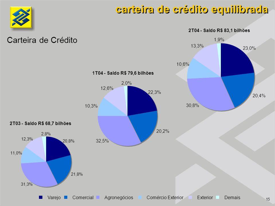 15 carteira de crédito equilibrada 2T04 - Saldo R$ 83,1 bilhões Carteira de Crédito 2T03 - Saldo R$ 68,7 bilhões 1T04 - Saldo R$ 79,6 bilhões Varejo Comercial Agronegócios Comércio Exterior Exterior Demais 23,0% 20,4% 30,8% 10,6% 13,3% 1,9% 20,8% 21,8% 31,3% 11,0% 12,3% 2,8% 22,3% 20,2% 32,5% 10,3% 12,6% 2,0%