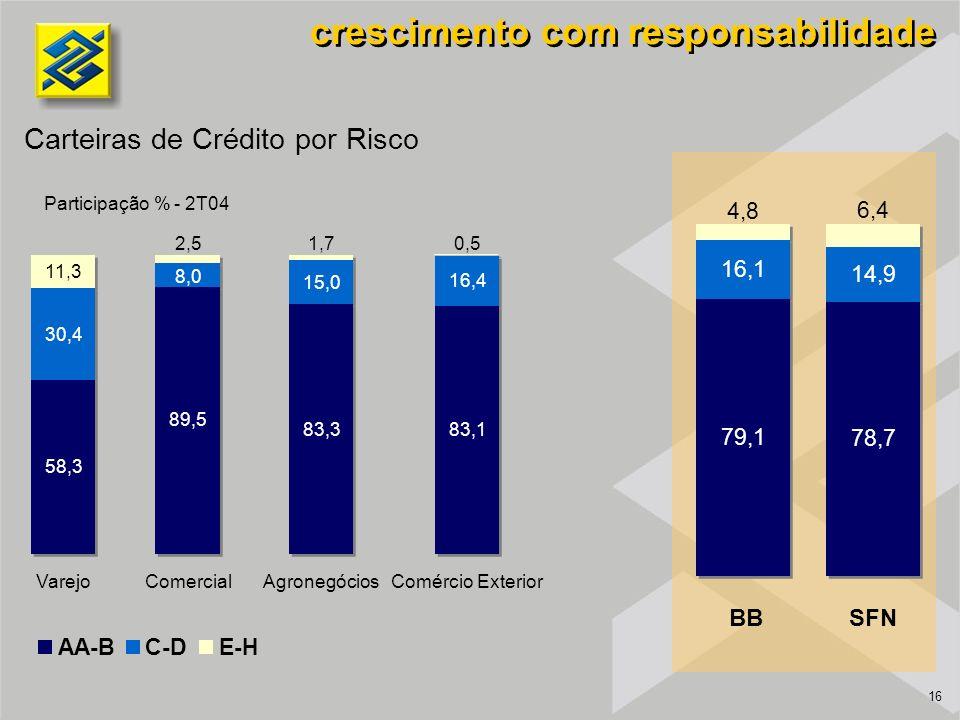 16 Carteiras de Crédito por Risco Participação % - 2T04 crescimento com responsabilidade AA-BC-DE-H VarejoComercial AgronegóciosComércio Exterior BBSFN 4,8 6,4 16,1 14,9 78,7 79,1 15,0 16,4 11,3 2,51,70,5 8,0 89,5 83,383,1 30,4 58,3