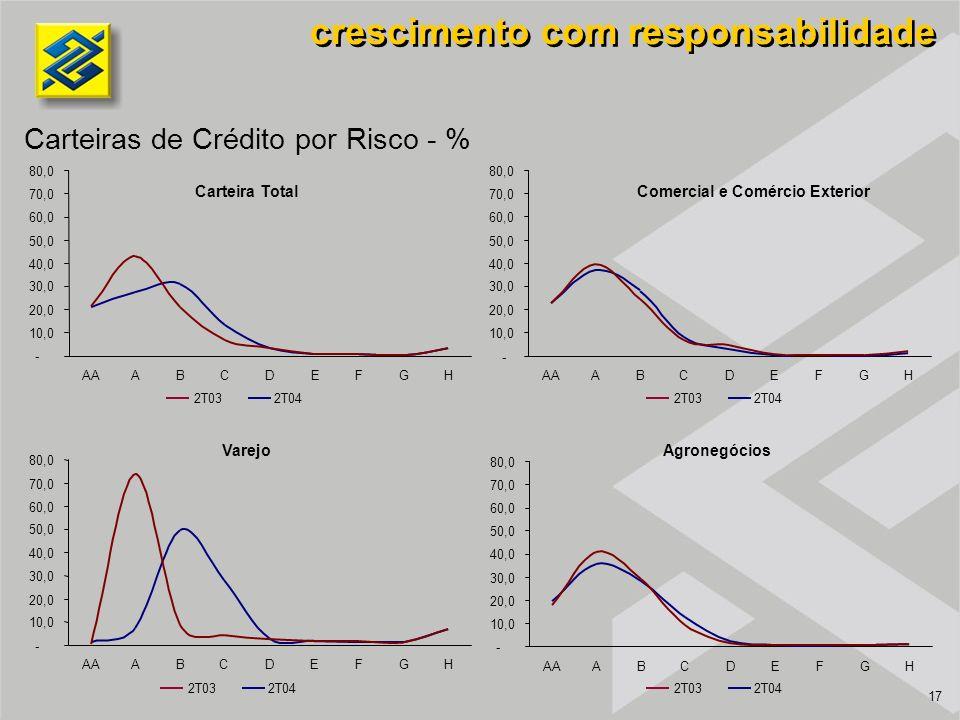 17 Varejo Carteira Total Agronegócios Comercial e Comércio Exterior crescimento com responsabilidade Carteiras de Crédito por Risco - % 2T042T032T042T03 2T042T032T042T03 - 10,0 20,0 30,0 40,0 50,0 60,0 70,0 80,0 AAABCDEFGH - 10,0 20,0 30,0 40,0 50,0 60,0 70,0 80,0 AAABCDEFGH - 10,0 20,0 30,0 40,0 50,0 60,0 70,0 80,0 AAABCDEFGH - 10,0 20,0 30,0 40,0 50,0 60,0 70,0 80,0 AAABCDEFGH