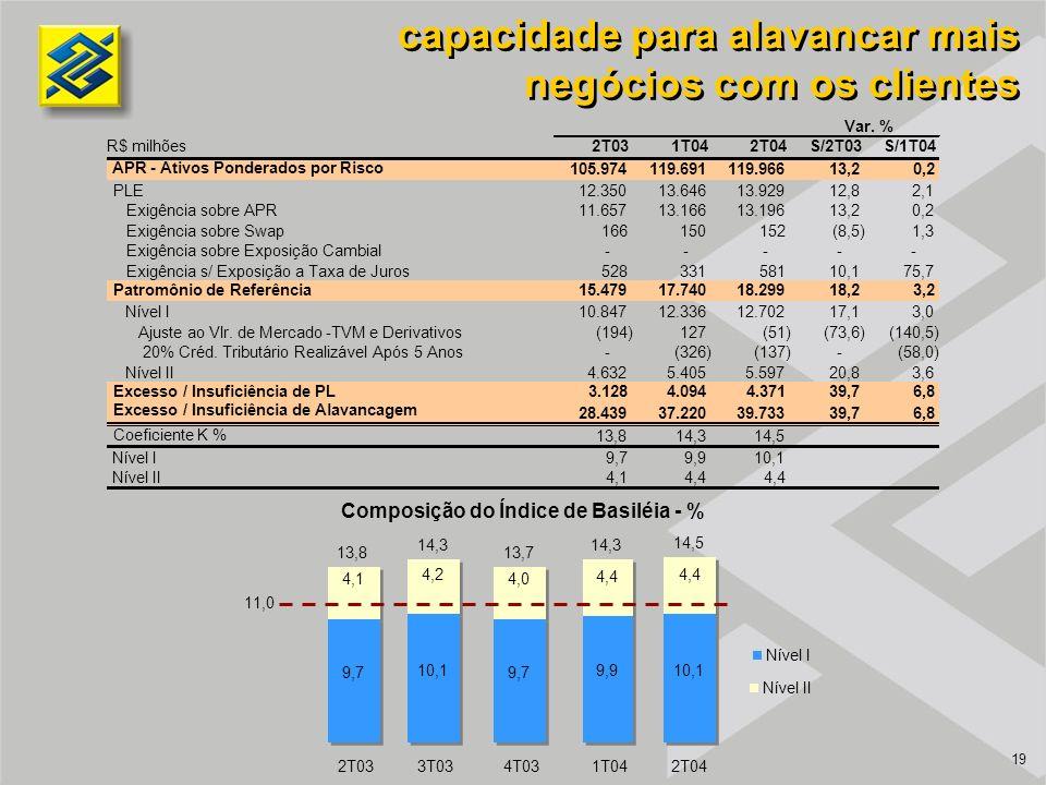 19 capacidade para alavancar mais negócios com os clientes 2T031T042T04S/2T03S/1T04 APR - Ativos Ponderados por Risco 105.974 119.691 119.966 13,2 0,2 PLE12.350 13.646 13.929 12,8 2,1 Exigência sobre APR11.657 13.166 13.196 13,2 0,2 Exigência sobre Swap166 150 152 (8,5) 1,3 Exigência sobre Exposição Cambial- - - - - Exigência s/ Exposição a Taxa de Juros528 331 581 10,1 75,7 Patromônio de Referência 15.479 17.740 18.299 18,2 3,2 Nível I10.847 12.336 12.702 17,1 3,0 Ajuste ao Vlr.