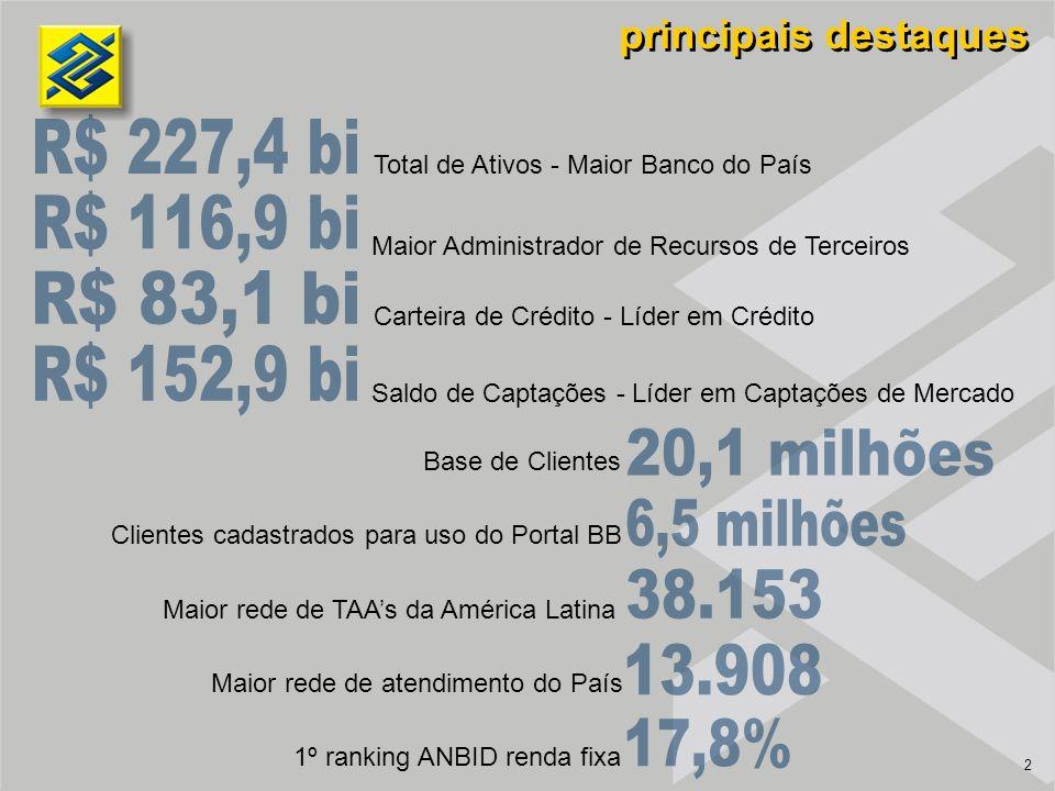 2 principais destaques Total de Ativos - Maior Banco do País Maior Administrador de Recursos de Terceiros Carteira de Crédito - Líder em Crédito Saldo de Captações - Líder em Captações de Mercado Base de Clientes Clientes cadastrados para uso do Portal BB Maior rede de TAAs da América Latina Maior rede de atendimento do País 1º ranking ANBID renda fixa