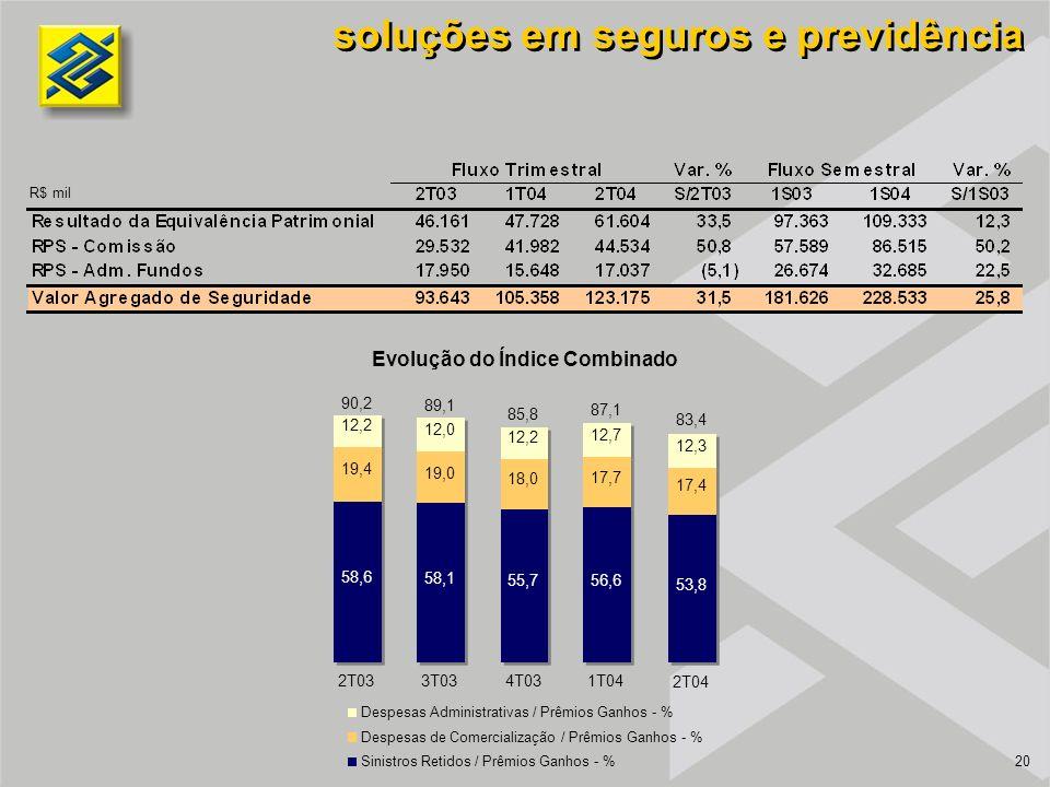 20 soluções em seguros e previdência R$ mil Despesas Administrativas / Prêmios Ganhos - % Despesas de Comercialização / Prêmios Ganhos - % Sinistros Retidos / Prêmios Ganhos - % 12,3 12,7 12,2 12,0 12,2 90,2 89,1 85,8 87,1 83,4 2T033T034T031T04 2T04 19,4 19,0 18,0 17,7 17,4 53,8 56,655,7 58,1 58,6 Evolução do Índice Combinado