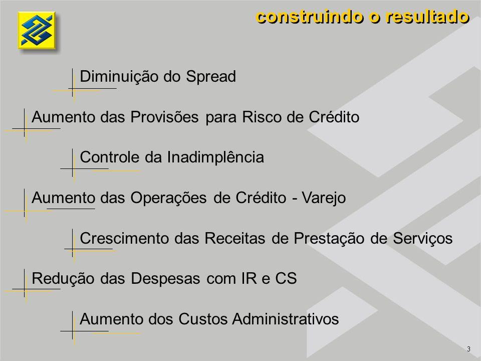 3 Diminuição do Spread Aumento das Provisões para Risco de Crédito Controle da Inadimplência Aumento das Operações de Crédito - Varejo Crescimento das Receitas de Prestação de Serviços Redução das Despesas com IR e CS Aumento dos Custos Administrativos construindo o resultado