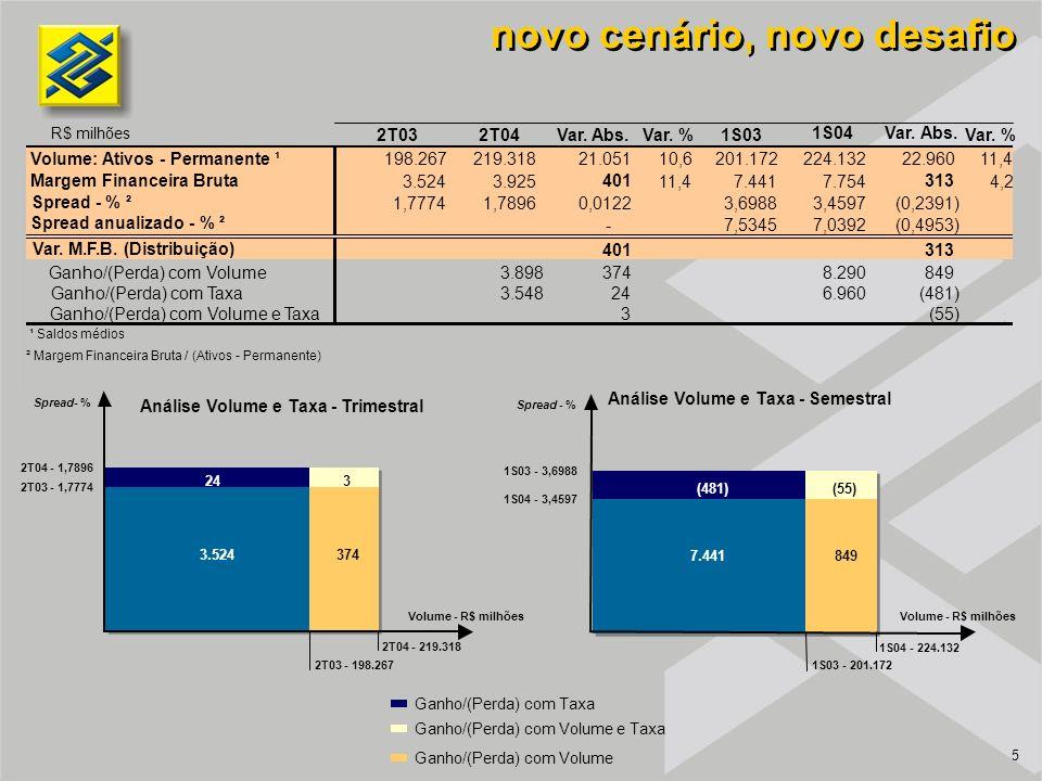 5 novo cenário, novo desafio Ganho/(Perda) com Volume Ganho/(Perda) com Taxa Ganho/(Perda) com Volume e Taxa 374 243 3.524 2T04 - 1,7896 2T03 - 1,7774 2T04 - 219.318 2T03 - 198.267 Volume - R$ milhões Spread - % 849 (481)(55) 7.441 1S03 - 3,6988 1S04 - 3,4597 1S04 - 224.132 1S03 - 201.172 Volume - R$ milhões Spread - % Análise Volume e Taxa - Trimestral Análise Volume e Taxa - Semestral R$ milhões 2T032T04Var.