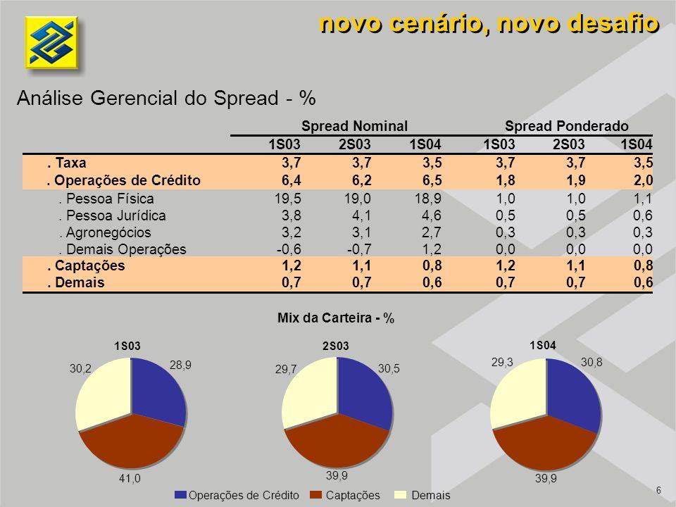 6 novo cenário, novo desafio Análise Gerencial do Spread - % 2S03 1S04 1S03 28,9 41,0 30,2 30,5 39,9 29,7 30,8 39,9 29,3 Operações de Crédito Captações Demais Mix da Carteira - % 1S032S031S041S032S031S04.