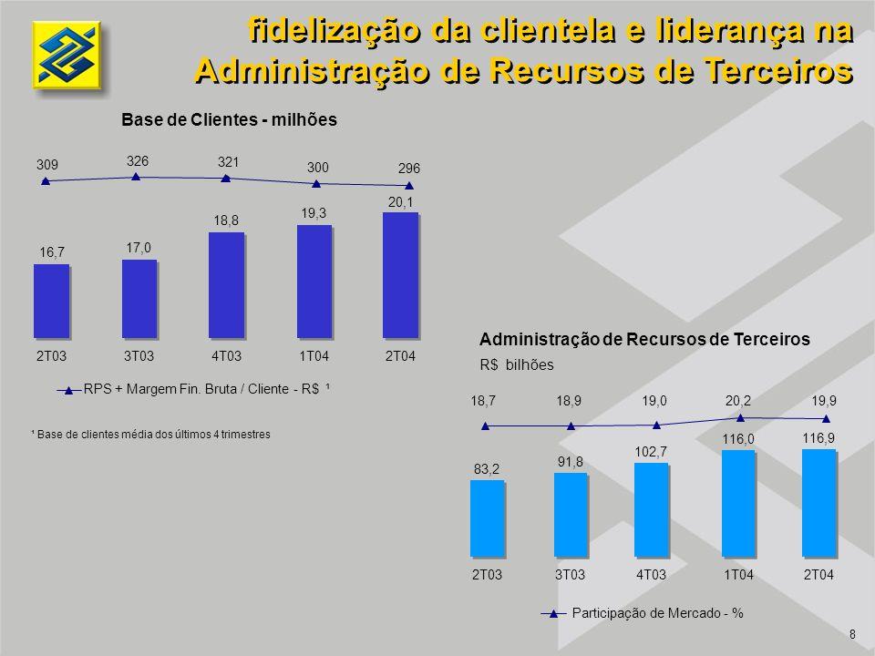 8 Administração de Recursos de Terceiros fidelização da clientela e liderança na Administração de Recursos de Terceiros R$ bilhões Base de Clientes - milhões RPS + Margem Fin.