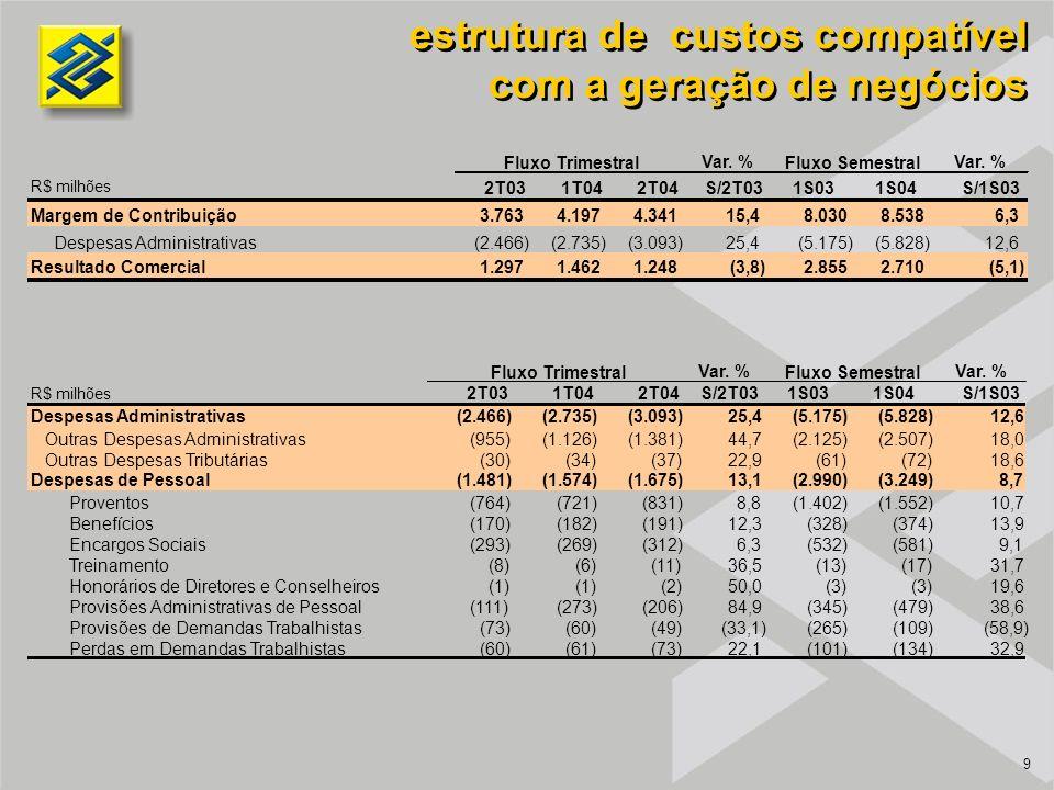 9 estrutura de custos compatível com a geração de negócios estrutura de custos compatível com a geração de negócios Var.