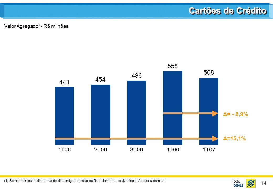 14 Cartões de Crédito Valor Agregado¹ - R$ milhões (1) Soma de: receita de prestação de serviços, rendas de financiamento, equivalência Visanet e demais 441 1T06 454 2T06 486 3T06 558 4T06 508 1T07 Δ= - 8,9% Δ=15,1%