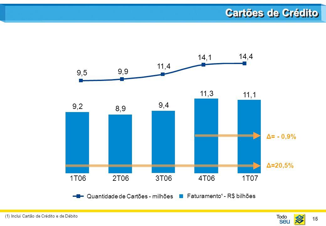 15 Cartões de Crédito 9,2 1T06 8,9 2T06 9,4 3T06 11,3 4T06 11,1 1T07 Faturamento¹ - R$ bilhões 9,5 11,4 14,1 14,4 9,9 Quantidade de Cartões - milhões (1) Inclui Cartão de Crédito e de Débito Δ= - 0,9% Δ=20,5%