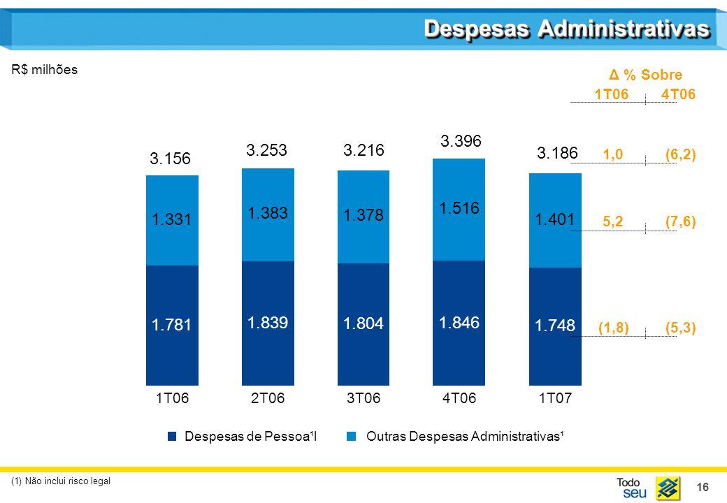 16 Despesas Administrativas R$ milhões (1) Não inclui risco legal 1.781 1.331 1T06 1.839 1.383 2T06 1.804 1.378 3T06 1.846 1.516 4T06 1.748 1.401 1T07 Despesas de Pessoa¹lOutras Despesas Administrativas¹ 3.156 3.2533.216 3.396 3.186 Δ % Sobre 1T064T06 1,0 (6,2) 5,2 (7,6) (1,8) (5,3)