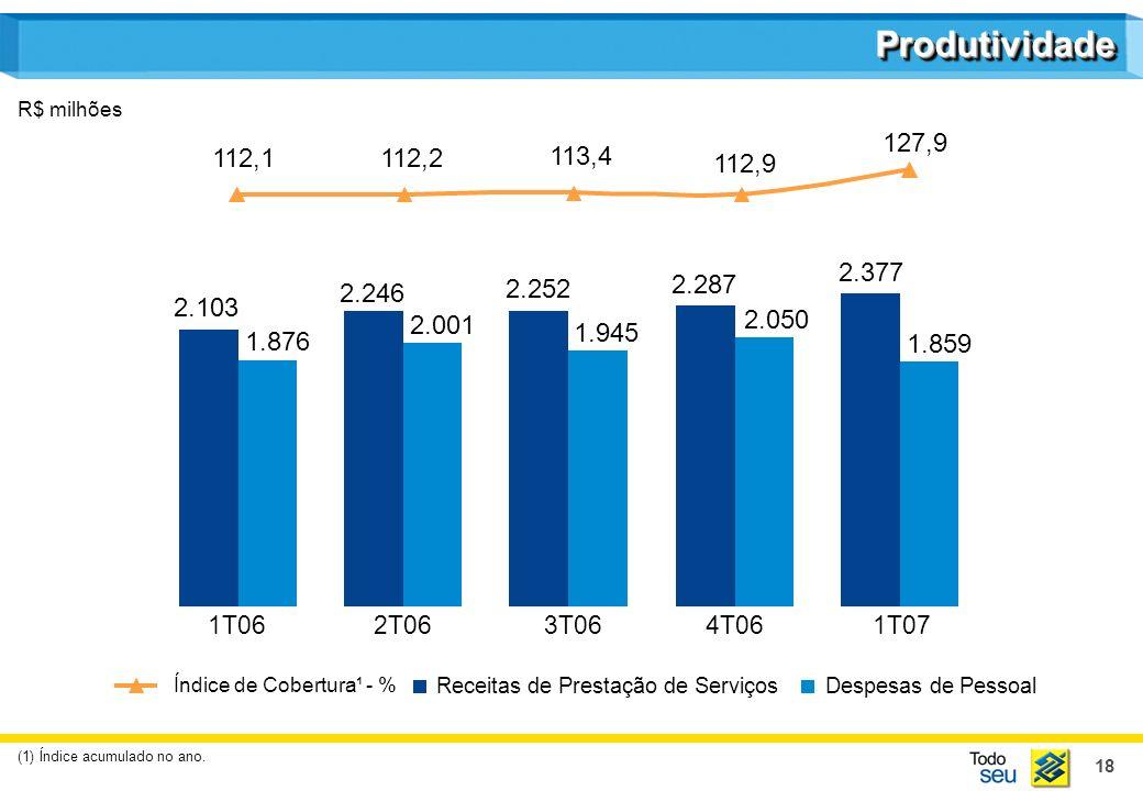18 ProdutividadeProdutividade 112,1112,2 113,4 112,9 127,9 Receitas de Prestação de ServiçosDespesas de Pessoal Índice de Cobertura¹ - % R$ milhões 1T062T063T064T061T07 2.103 2.246 2.252 2.287 2.377 1.876 2.001 1.945 2.050 1.859 (1) Índice acumulado no ano.