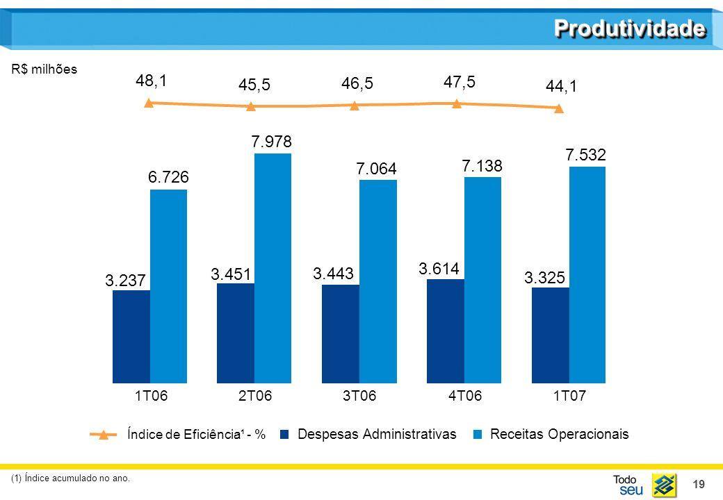 19 48,1 45,5 46,5 47,5 44,1 Despesas AdministrativasReceitas Operacionais ProdutividadeProdutividade Índice de Eficiência¹ - % R$ milhões 1T062T063T064T061T07 3.237 3.451 3.443 3.614 3.325 6.726 7.978 7.064 7.138 7.532 (1) Índice acumulado no ano.