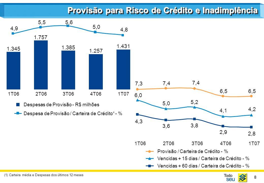 8 Provisão para Risco de Crédito e Inadimplência (1) Carteira média e Despesas dos últimos 12 meses Despesas de Provisão - R$ milhões Despesa de Provisão / Carteira de Crédito¹ - % 1T062T063T064T061T07 Provisão / Carteira de Crédito - % Vencidas + 15 dias / Carteira de Crédito - % Vencidas + 60 dias / Carteira de Crédito - % 1.345 1.757 1.385 1.257 1.431 4,9 5,55,6 5,0 4,8 1T062T063T064T061T07 7,3 7,4 6,5 6,0 5,0 5,2 4,1 4,2 4,3 3,6 3,8 2,9 2,8