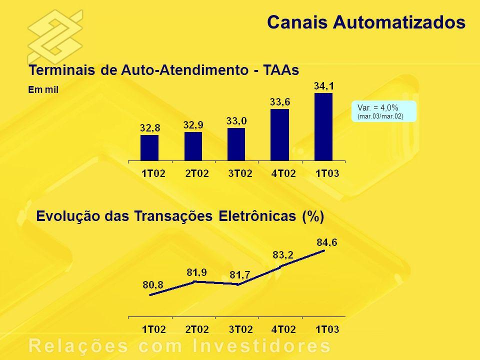 Canais Automatizados Terminais de Auto-Atendimento - TAAs Em mil Evolução das Transações Eletrônicas (%) Var. = 4,0% (mar.03/mar.02)