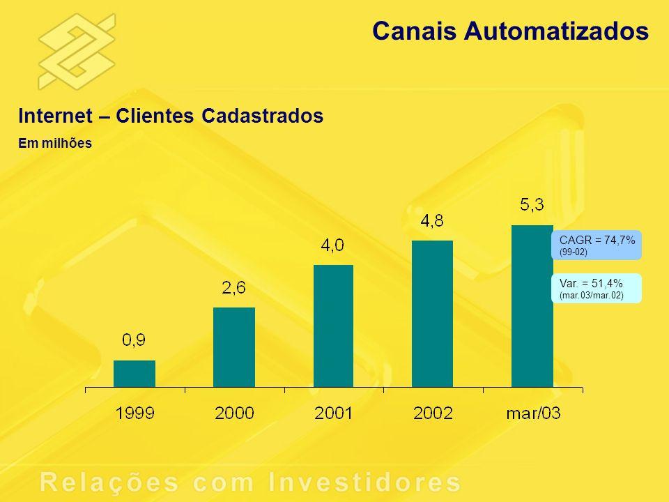 Canais Automatizados Internet – Clientes Cadastrados Em milhões Var. = 51,4% (mar.03/mar.02) CAGR = 74,7% (99-02)