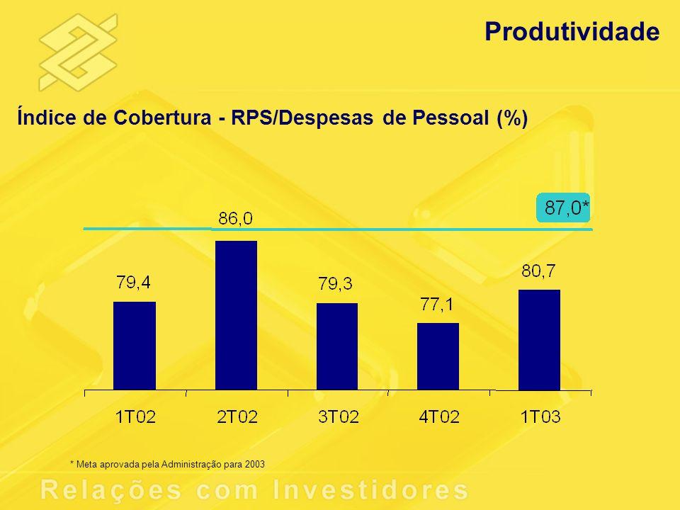 Índice de Cobertura - RPS/Despesas de Pessoal (%) * Meta aprovada pela Administração para 2003 Produtividade