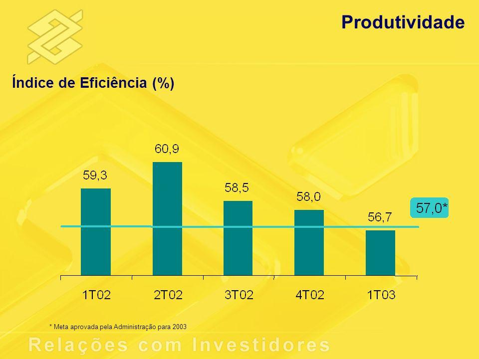 Índice de Eficiência (%) Produtividade * Meta aprovada pela Administração para 2003