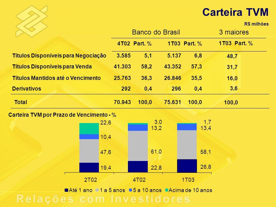 Carteira TVM R$ milhões 4T02Part. %1T03 Títulos Disponíveis para Negociação 3.5855,1 5.1376,8 Títulos Disponíveis para Venda 41.30358,2 43.35257,3 Tít
