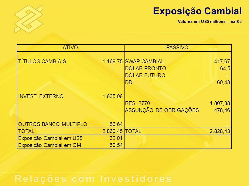 Exposição Cambial Valores em US$ milhões - mar03 TÍTULOS CAMBIAIS1.168,75SWAP CAMBIAL417,67 DÓLAR PRONTO64,5 DÓLAR FUTURO- DDI60,43 INVEST. EXTERNO1.6