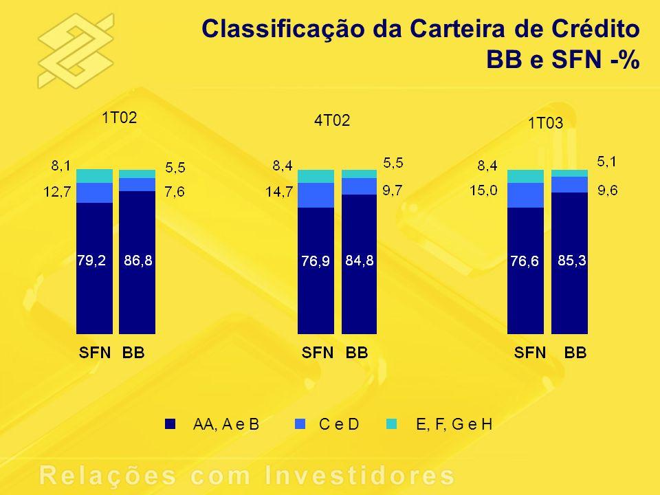 AA, A e BC e DE, F, G e H Classificação da Carteira de Crédito BB e SFN -% 1T02 4T02 1T03