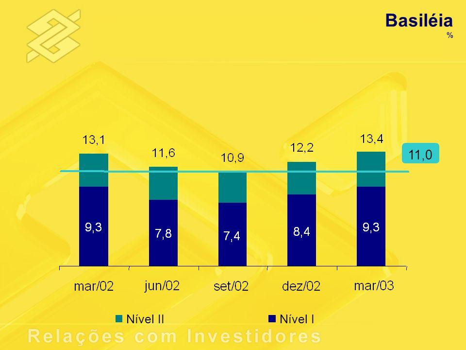 Basiléia % 11,0 Nível IINível I
