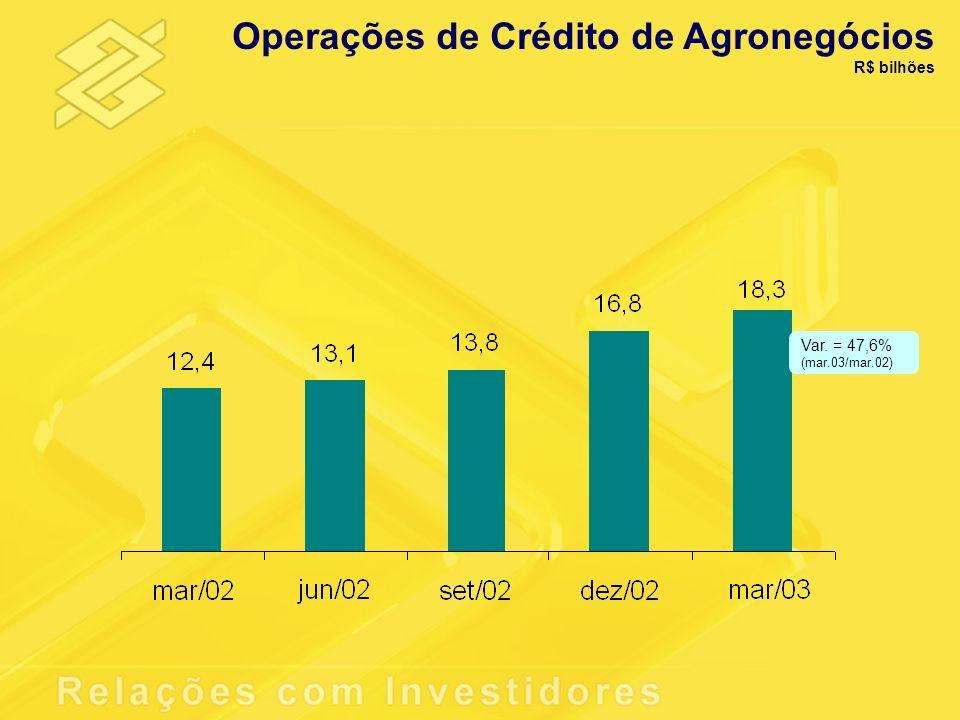 Operações de Crédito de Agronegócios R$ bilhões Var. = 47,6% (mar.03/mar.02)