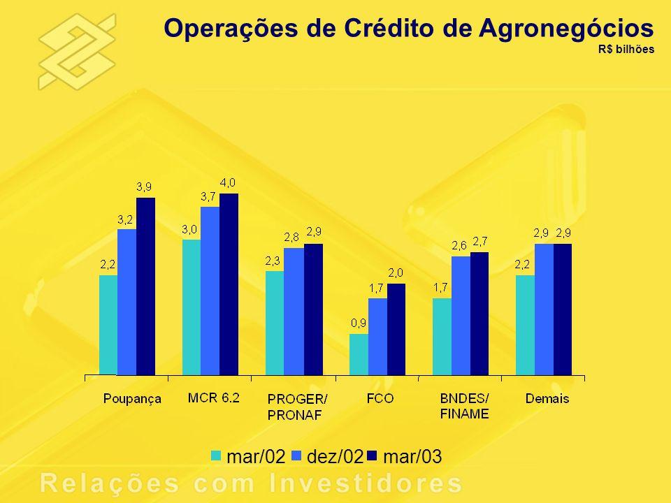 Operações de Crédito de Agronegócios R$ bilhões mar/02dez/02mar/03