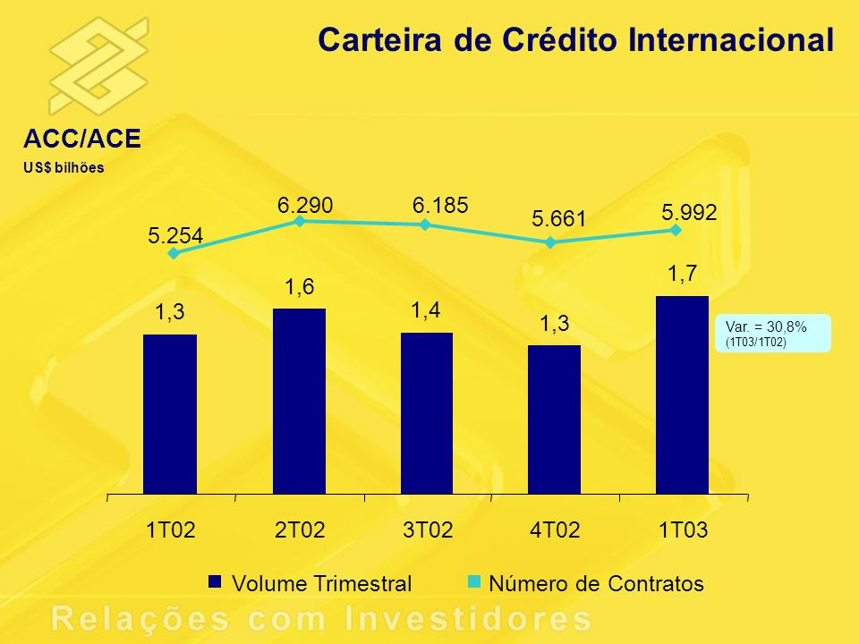 1,3 1,6 1,4 1,3 1,7 1T022T023T024T021T03 5.254 6.2906.185 5.661 5.992 Volume TrimestralNúmero de Contratos Carteira de Crédito Internacional ACC/ACE U