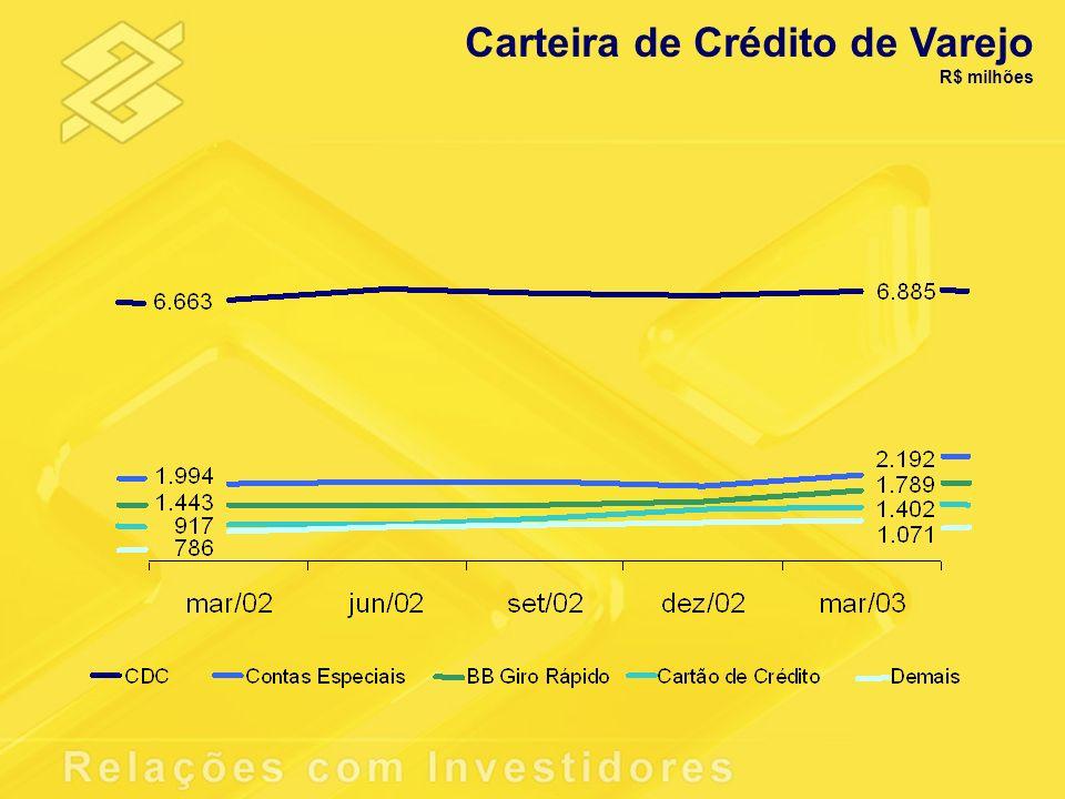 Carteira de Crédito de Varejo R$ milhões