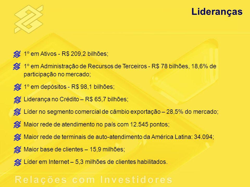 Lideranças 1º em Ativos - R$ 209,2 bilhões; 1º em Administração de Recursos de Terceiros - R$ 78 bilhões, 18,6% de participação no mercado; 1º em depó