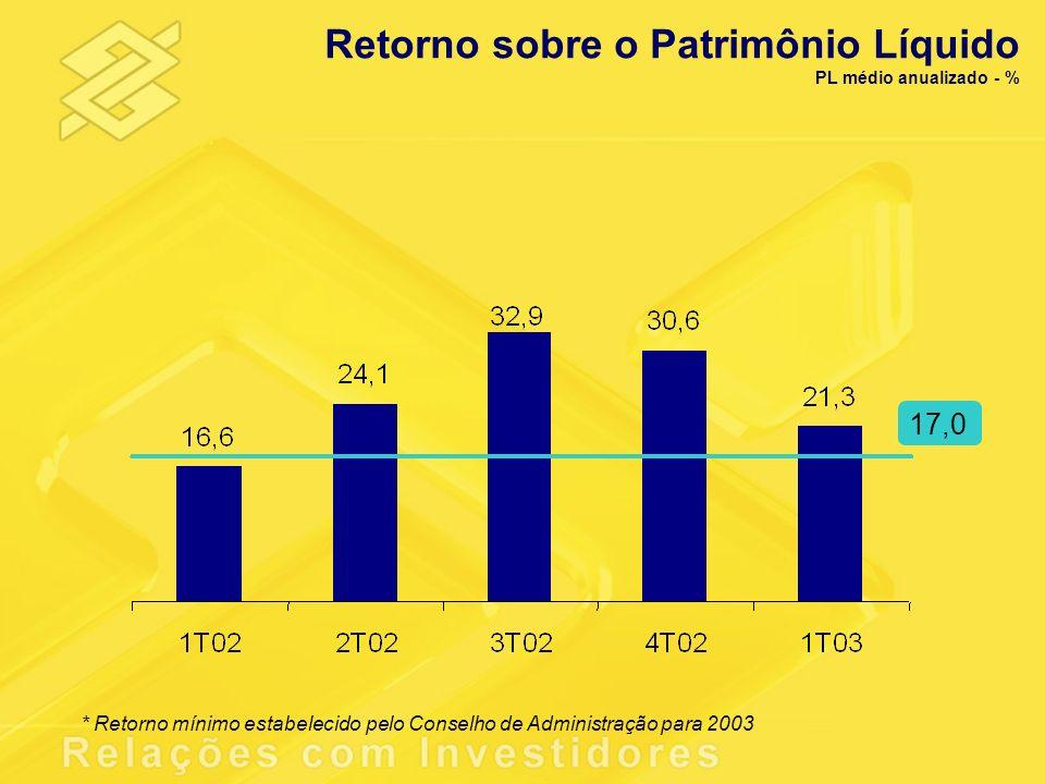 * Retorno mínimo estabelecido pelo Conselho de Administração para 2003 17,0 Retorno sobre o Patrimônio Líquido PL médio anualizado - %