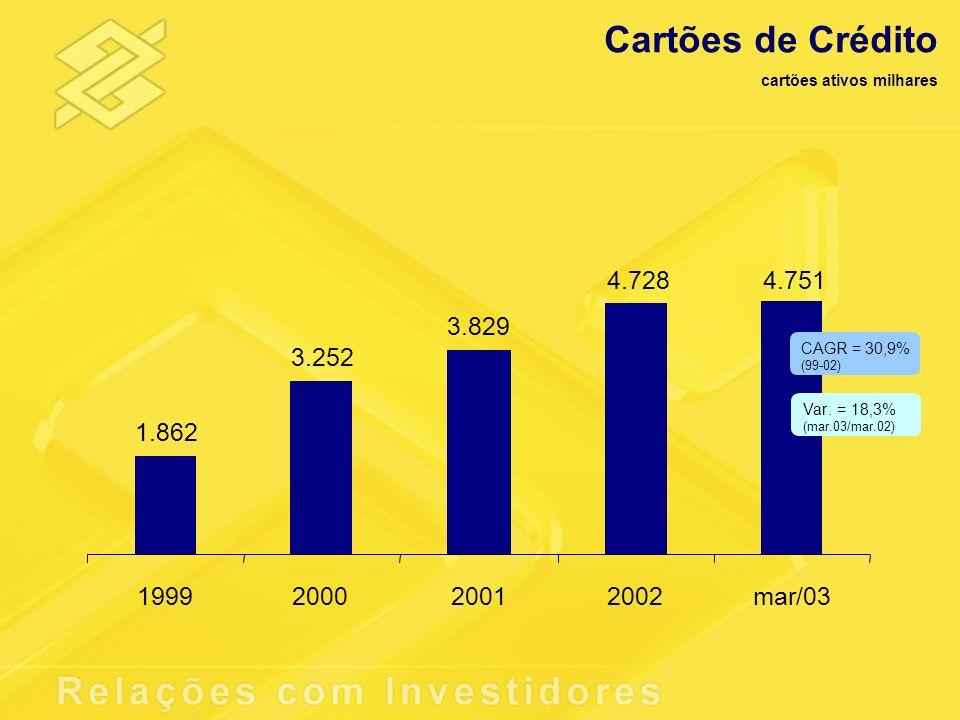 Cartões de Crédito cartões ativos milhares 1.862 3.252 3.829 4.7284.751 1999200020012002mar/03 Var. = 18,3% (mar.03/mar.02) CAGR = 30,9% (99-02)