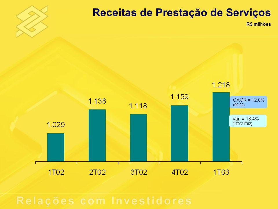 Receitas de Prestação de Serviços R$ milhões Var. = 18,4% (1T03/1T02) CAGR = 12,0% (99-02)