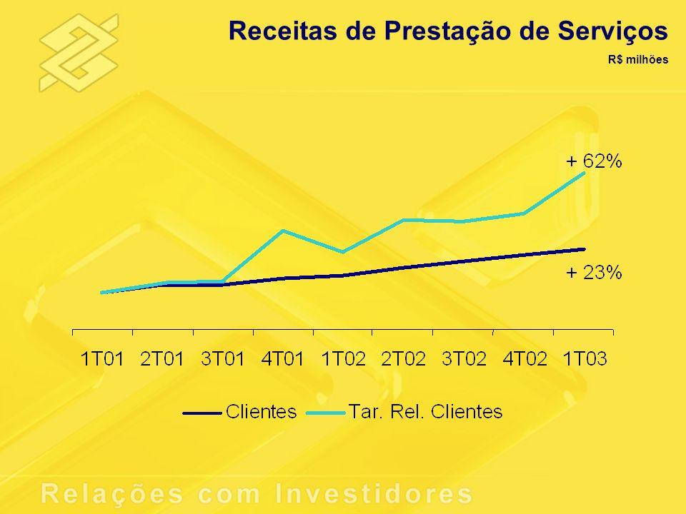 Carteira TVM R$ milhões 4T02Part.