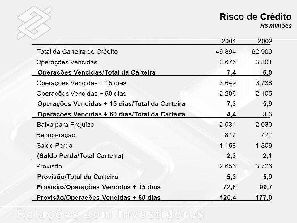 Risco de Crédito R$ milhões 20012002 Total da Carteira de Crédito49.89462.900 Operações Vencidas3.6753.801 Operações Vencidas/Total da Carteira7,46,0