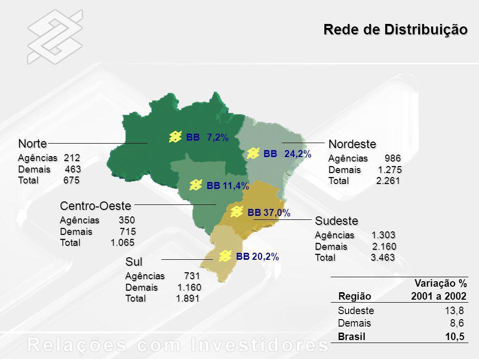 Rede de Distribuição BB 7,2% BB 24,2% BB 11,4% BB 37,0% BB 20,2% Norte Agências 212 Demais 463 Total 675 Centro-Oeste Agências 350 Demais 715 Total 1.
