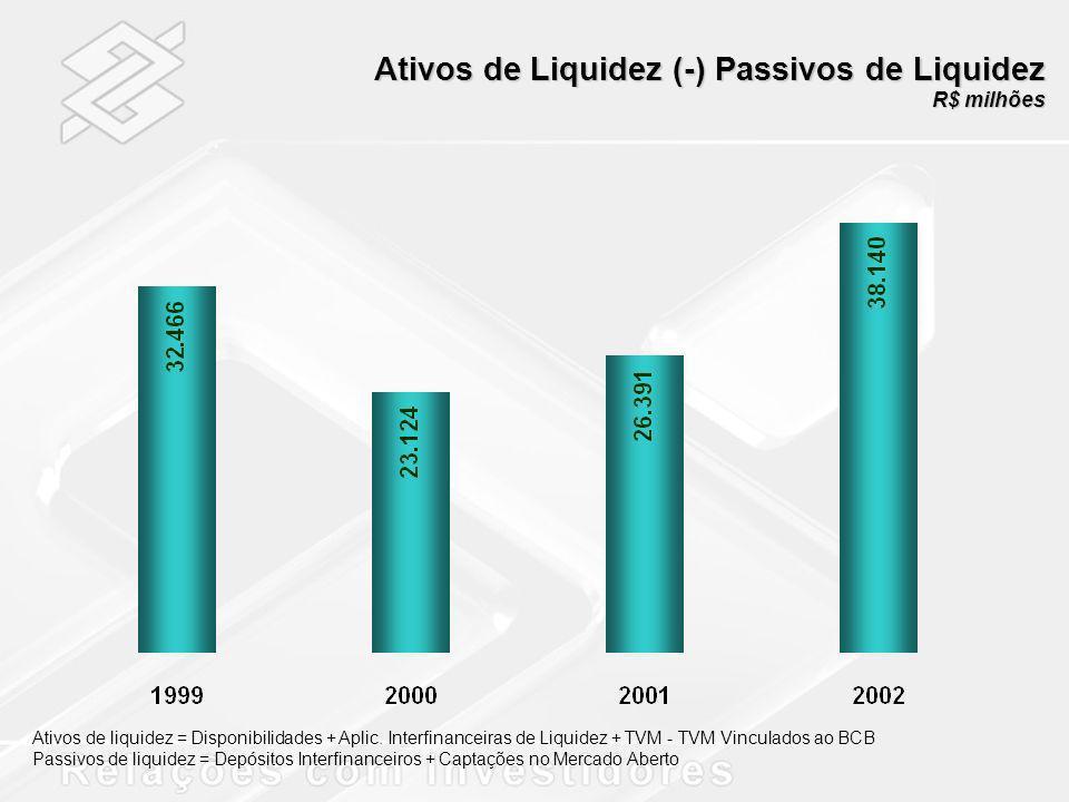Ativos de Liquidez (-) Passivos de Liquidez R$ milhões Ativos de liquidez = Disponibilidades + Aplic. Interfinanceiras de Liquidez + TVM - TVM Vincula