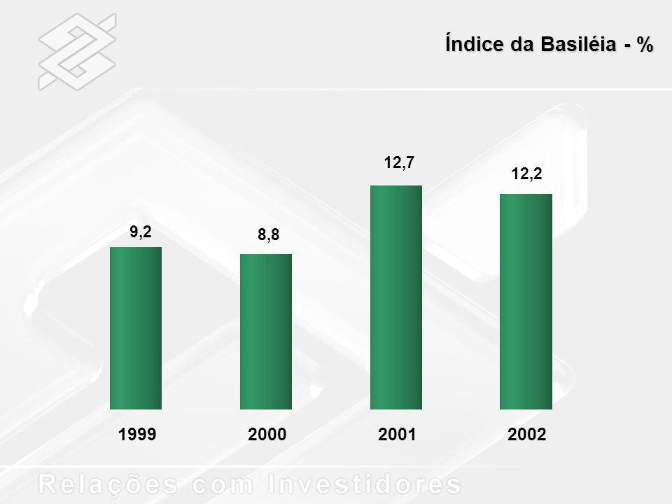 Índice da Basiléia - % 9,2 8,8 12,7 12,2 1999200020012002