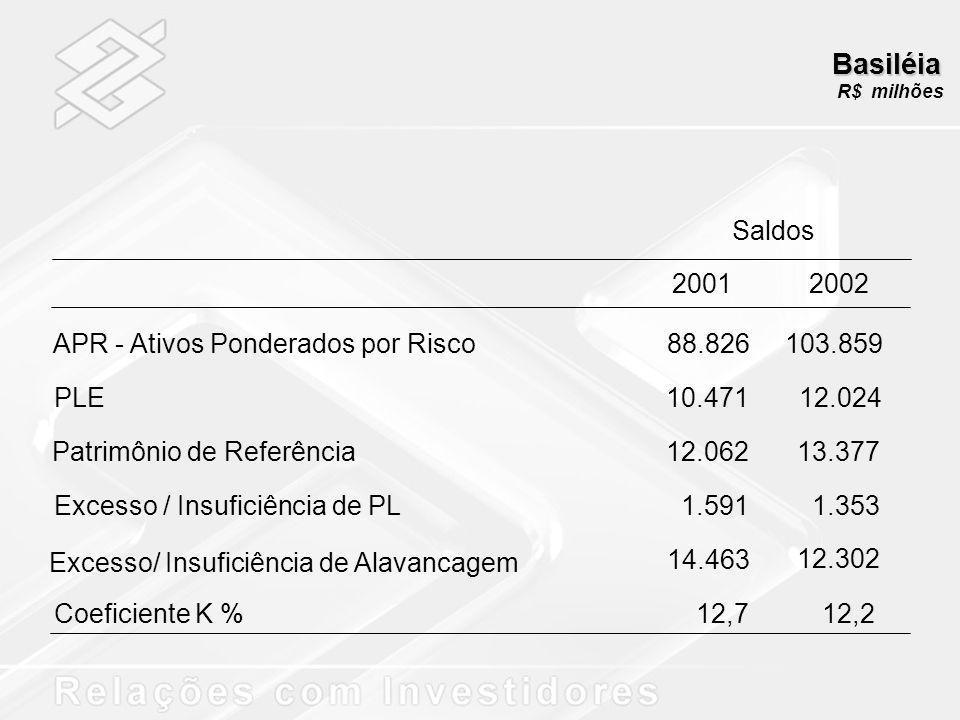 Basiléia R$ milhões Saldos APR - Ativos Ponderados por Risco PLE Patrimônio de Referência Excesso / Insuficiência de PL Excesso/ Insuficiência de Alav