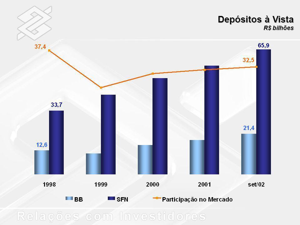 Carteira de Crédito Internacional R$ bilhões