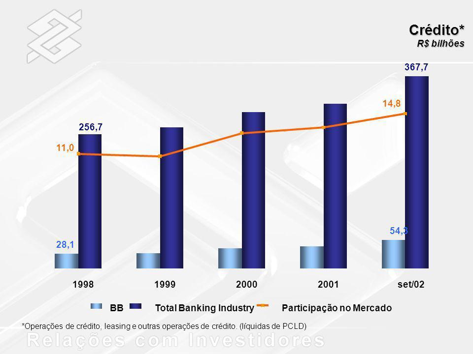 Crédito* *Operações de crédito, leasing e outras operações de crédito. (líquidas de PCLD) 54,3 28,1 367,7 256,7 14,8 11,0 1998199920002001set/02 BBTot