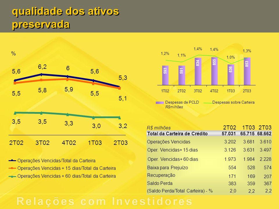 qualidade dos ativos preservada qualidade dos ativos preservada 2T021T032T03 Total da Carteira de Crédito57.03165.71568.662 Operações Vencidas 3.2023.