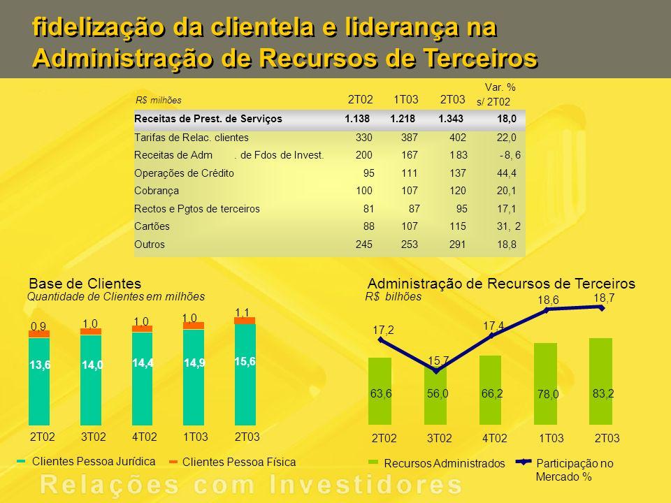 fidelização da clientela e liderança na Administração de Recursos de Terceiros Administração de Recursos de Terceiros 63,6 56,066,2 78,0 83,2 2T023T02