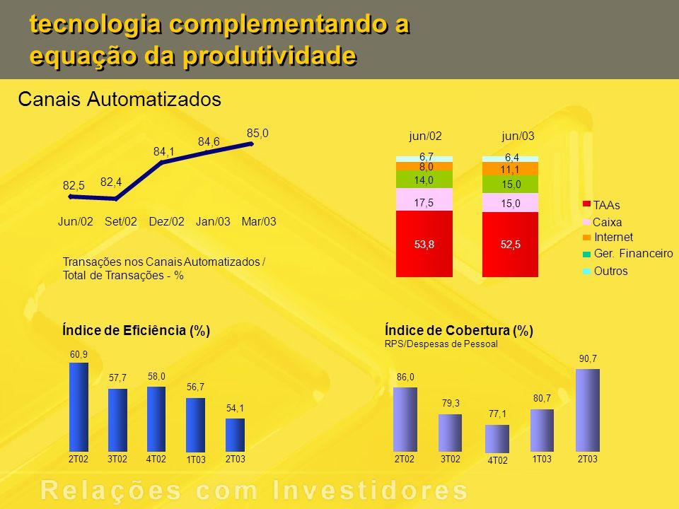 tecnologia complementando a equação da produtividade Índice de Eficiência (%) 60,9 57,7 58,0 56,7 54,1 2T023T024T02 1T03 2T03 Índice de Cobertura (%)