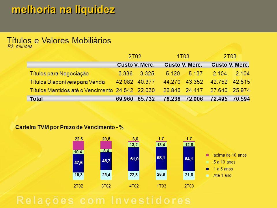 Títulos e Valores Mobiliários melhoria na liquidez R$ milhões 2T021T032T03 CustoV. Merc.CustoV. Merc.CustoV. Merc. Títulos para Negociação3.3363.3255.