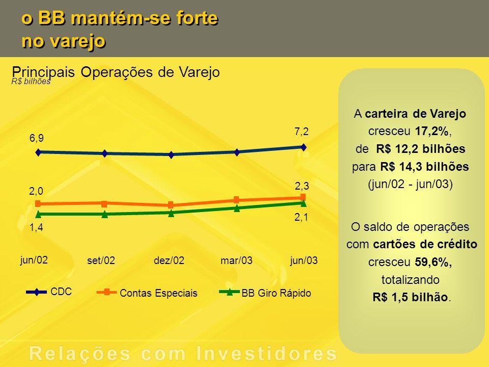 Principais Operações de Varejo R$ bilhões o BB mantém-se forte no varejo o BB mantém-se forte no varejo CDC jun/02 set/02dez/02mar/03jun/03 6,9 7,2 2,