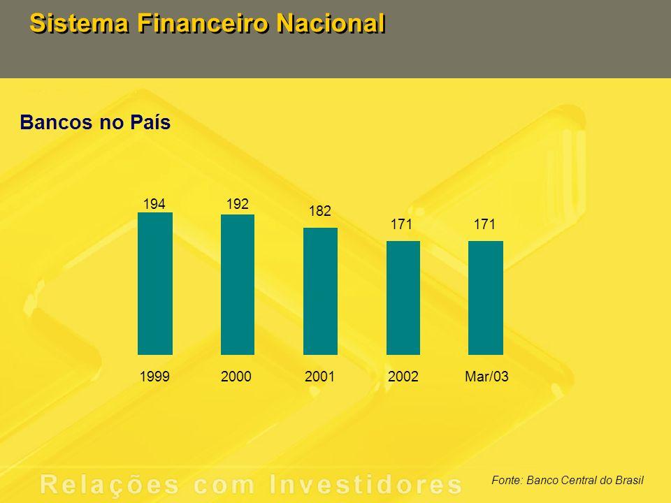 Sistema Financeiro Nacional Total de Ativos Fonte: Banco Central do Brasil R$ bilhões 15,1 14,7 15,5 16,5 16,7 840 1.254 126 209 1.231 1.062 939 138 165 205 1999200020012002Mar/03 SFNBBParticipação BB - %