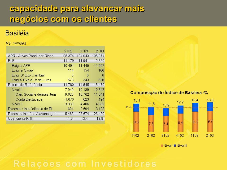 capacidade para alavancar mais negócios com os clientes Basiléia R$ milhões 2T021T032T03 APR - Ativos Pond. por Risco95.374104.043105.974 PLE11.17911.