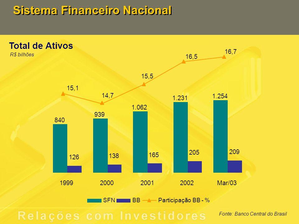 Sistema Financeiro Nacional Depósitos à Vista R$ bilhões Fonte: Banco Central do Brasil 42,0 64,0 11,0 20,3 50,8 57,4 76,5 15,4 18,8 24,3 26,2 30,4 32,7 31,8 1999200020012002Mar/03 SFNBBParticipação BB - %